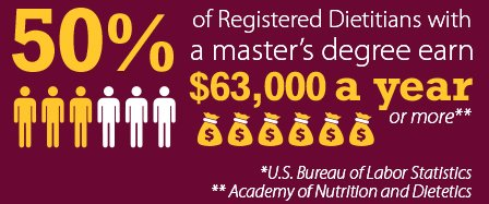 50% of Registered Dietitian with a master's degree earn $63,000 a year or more** *U.S. Bureau of Labor Statistics ** Academy of Nutrition and Dietetics